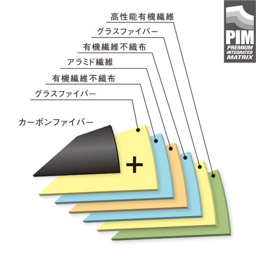 P.I.M.構造イメージ